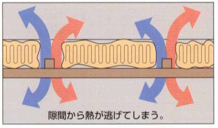 スマット状断熱材の場合