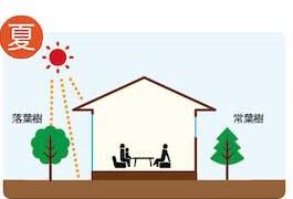 省エネルギーの家1