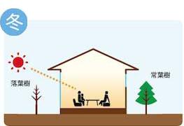 省エネルギーの家2