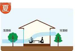 省エネルギーの家3